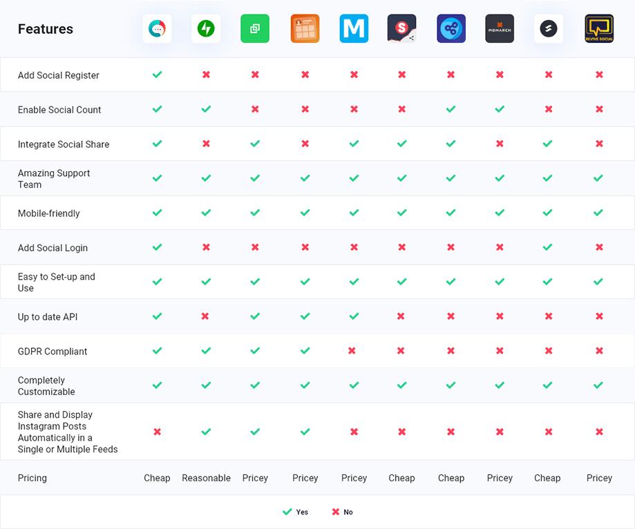 Top 10  WordPress Social Media Plugins Compared