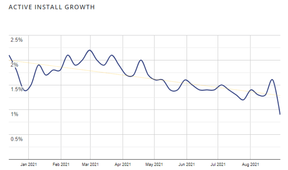Active install growth of ElementsKit