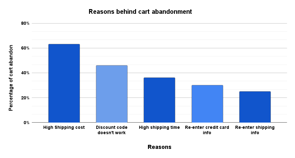 Reasons behind frequent cart abandonment