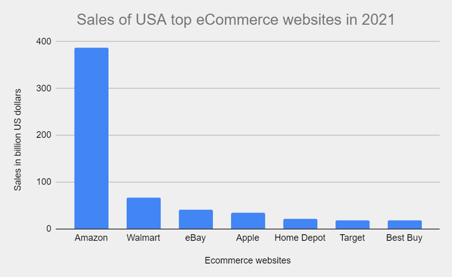 USA eCommerce websites sales